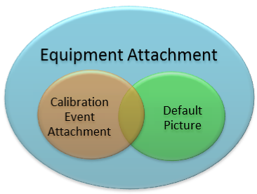 Attachment Types Relations
