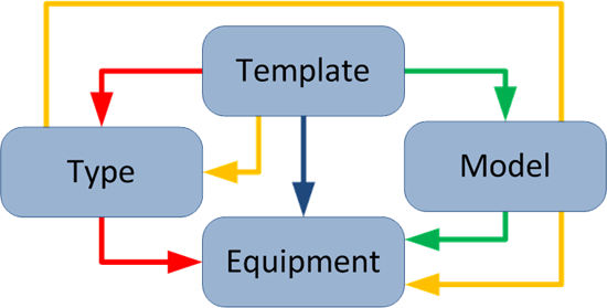Template Diagram